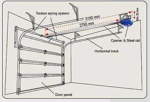 detail gambar garage door pintu garasi otomatis